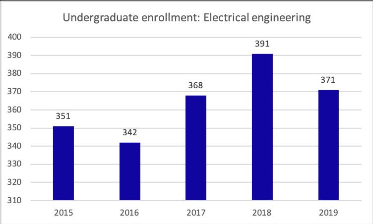 electrical engineering enrollment, 2015-2019
