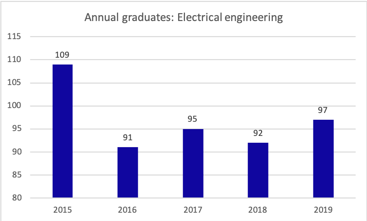 electrical engineering graduates per year, 2015-2019