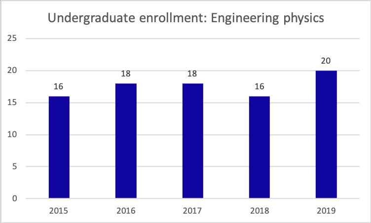 engineering physics enrollment, 2015-2019