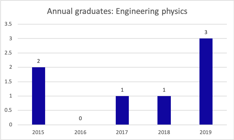 engineering physics graduates per year, 2015-2019