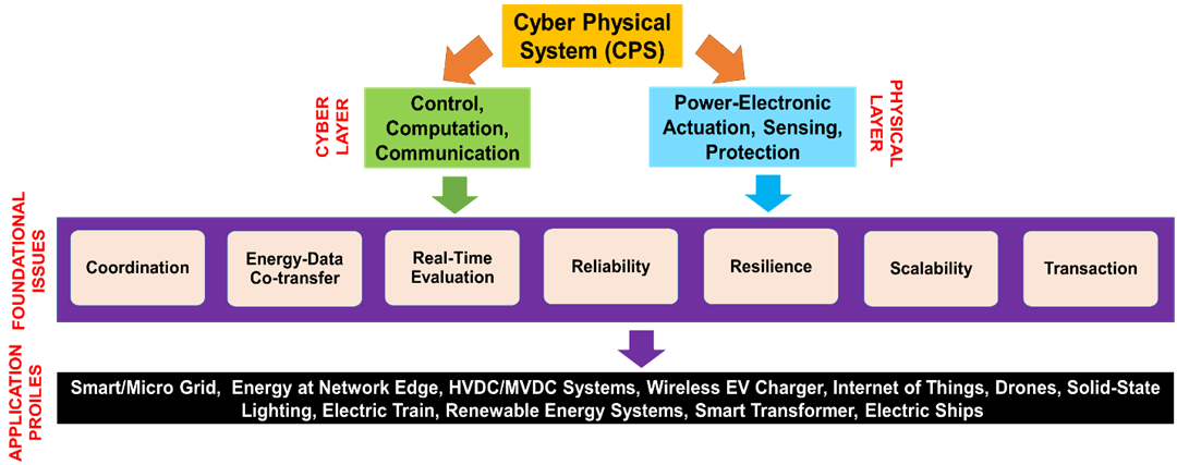Interaction of the cyber physical system with power electronics